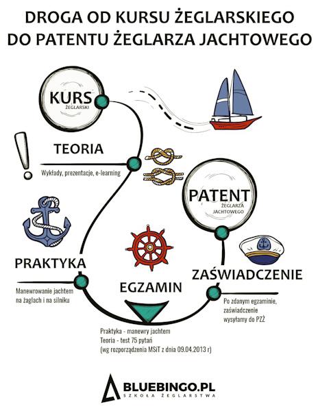 jak zdobyc patent zeglarza jachtowego
